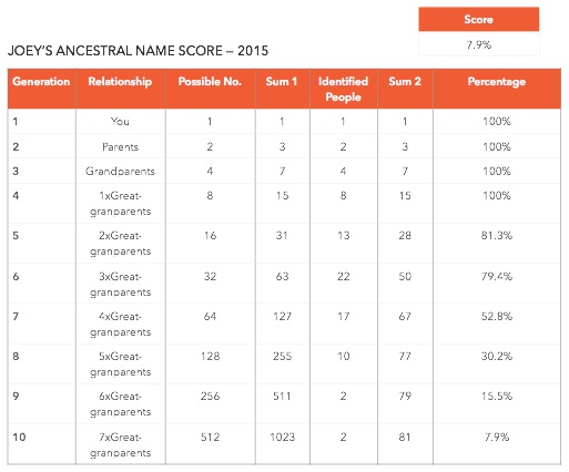 Ancestor name score for Joey's side 2015