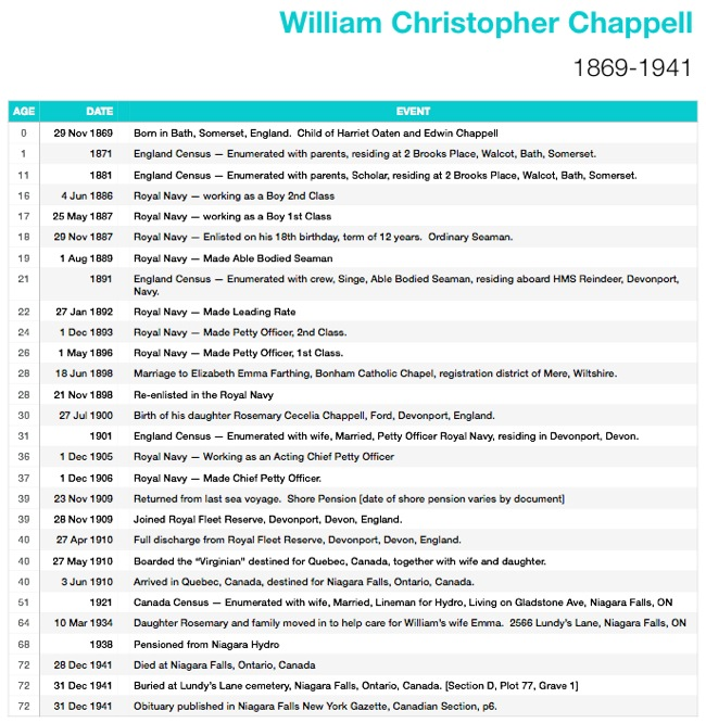 Timeline for William C Chappell 1869-1941